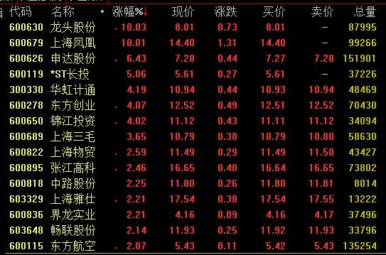 上海自贸概念震荡上扬 上海国企整体上市正快速推进