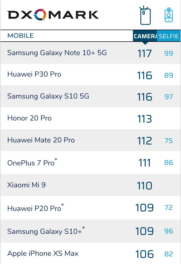 DXOMARK更新:三星Galaxy  Note 10+ 5G排名第一