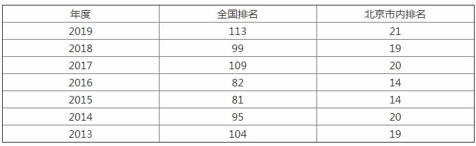 这所211被誉为财经界领军人物的摇篮,应用经济专业全国第一