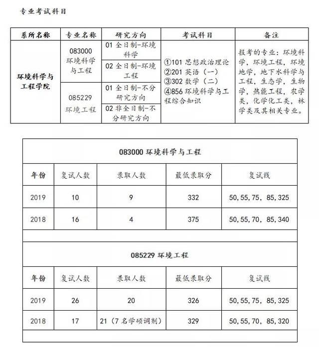 <b>2020上海交通大学环境科学与工程考研复试线录取情况及真题回忆</b>