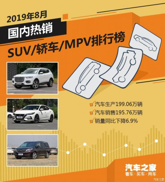 2019年车型销量排行_8月国内热销SUV 轿车 MPV排行榜
