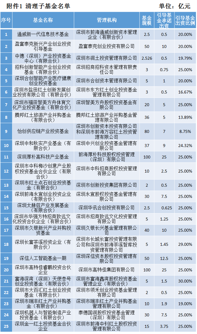 首次披露!深圳市政府引导基金清理25只子基金,规模六百多亿