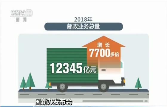 <b>70年我国邮政业务总量增7700多倍 马军胜:对世界增长贡献率超过50%</b>