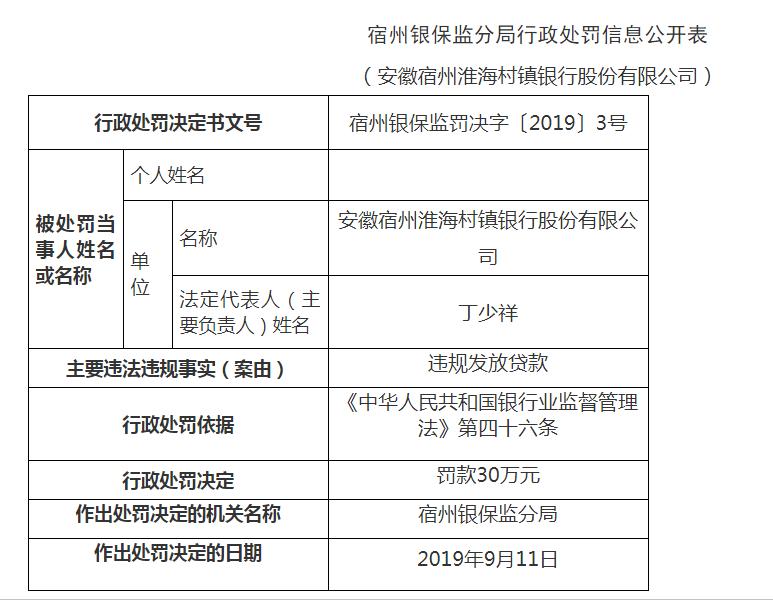 两连罚!安徽宿州淮海村镇银行因违规发放贷款被罚30万元