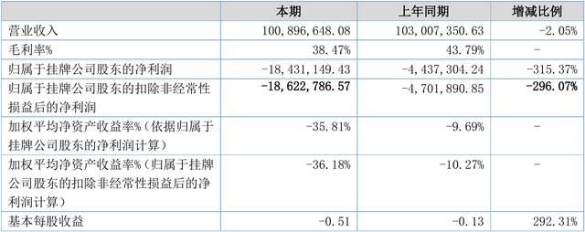 【财报季】敦善文化2018年度财报: 营收1.01亿元,净利润-1843.11万元