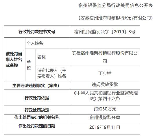 安徽宿州淮海村镇银行被罚30万:违规发放贷款