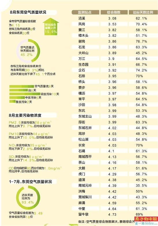 东莞8月空气质量达标天数不足五成