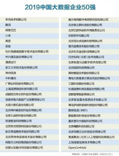 2019中国大数据企业50强:华为、腾讯、阿里位列前三