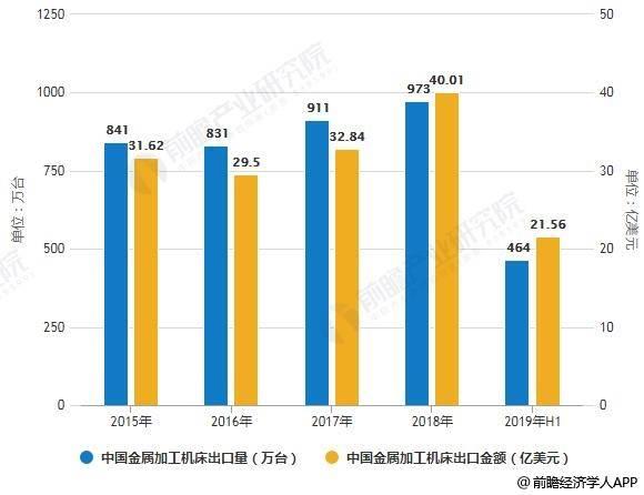2019年中国机床行业市场分析:进入转型升级关键期 预计下半年需求总量呈下行趋势