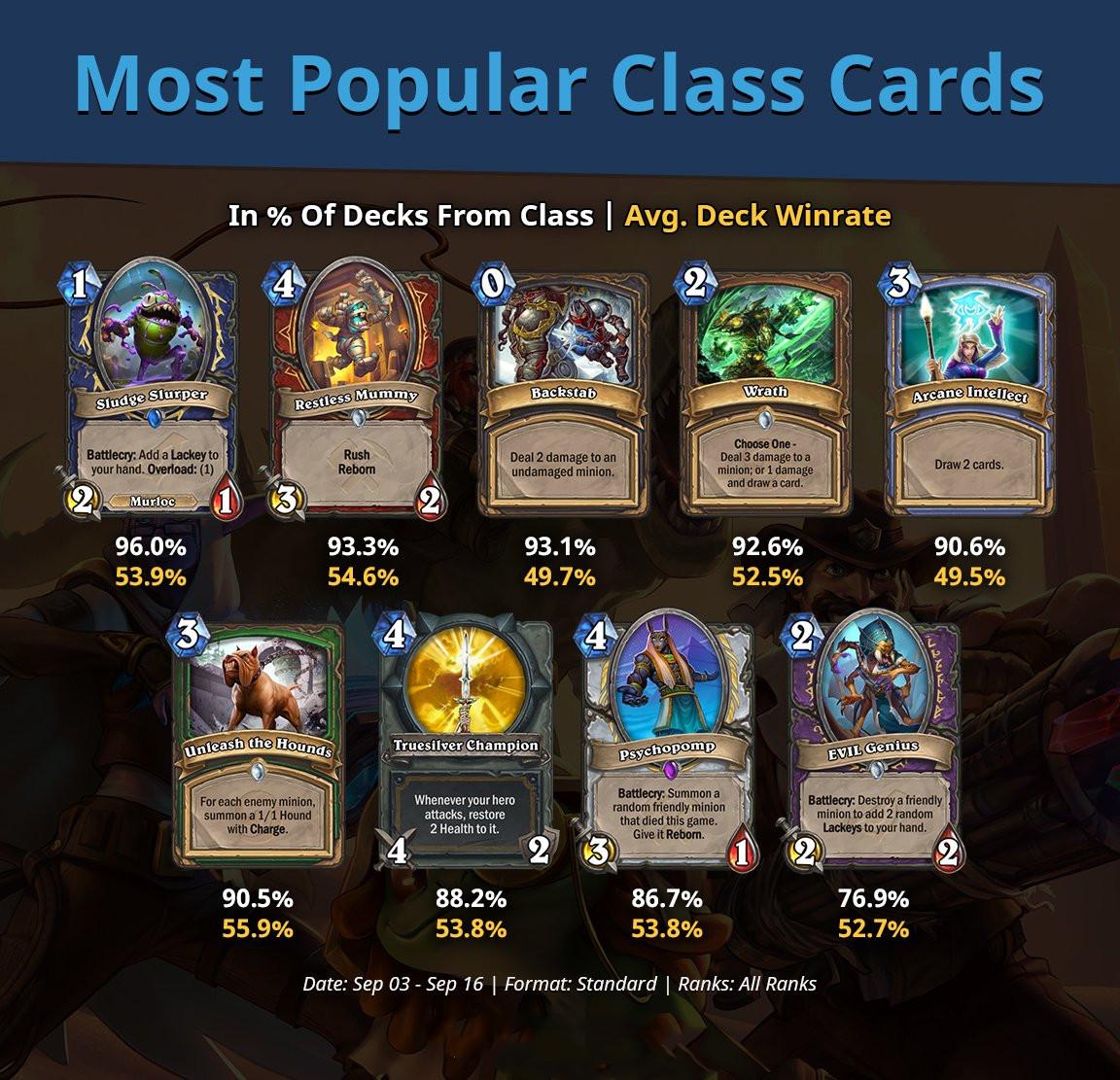 炉石传说:9职业出场率最高的卡牌,和你的套牌中的情况一样吗?