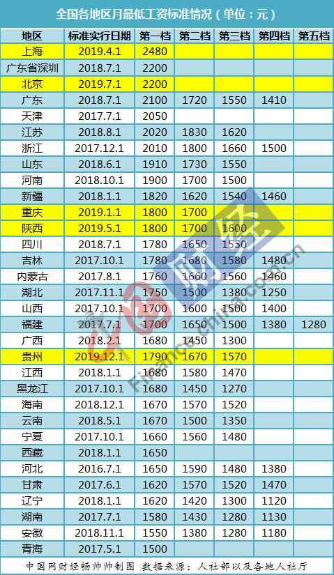 31省份最低工资调整出炉:京沪陕渝已涨贵州河北跟进