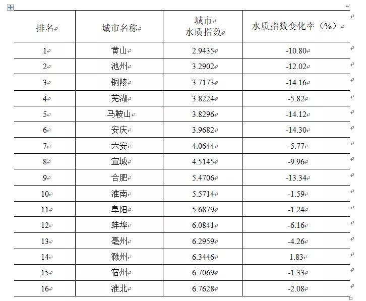"""今年1-8月,黄山这项指标持续在全省""""领跑""""!"""