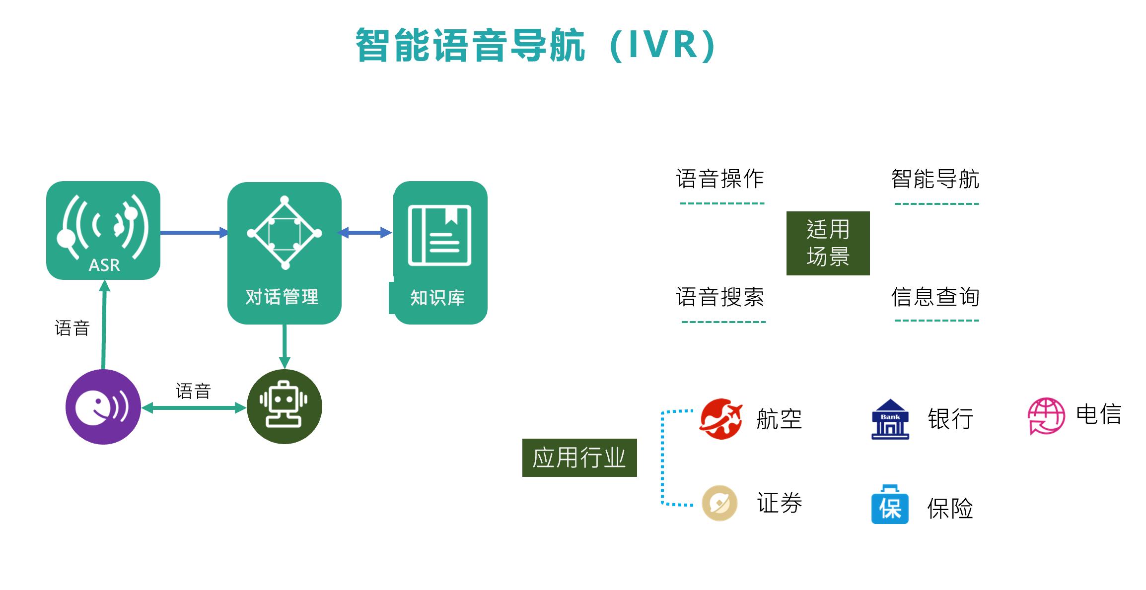 """容联AI推""""智能IVR导航"""" 打造企业客服""""总枢纽"""""""
