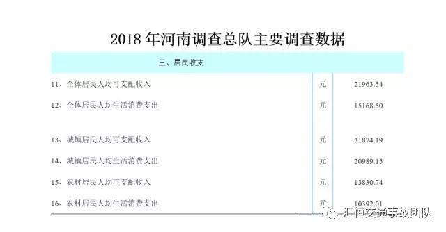 交通人身损害赔偿_2019年河南省道路交通事故人身损害赔偿标准_调查