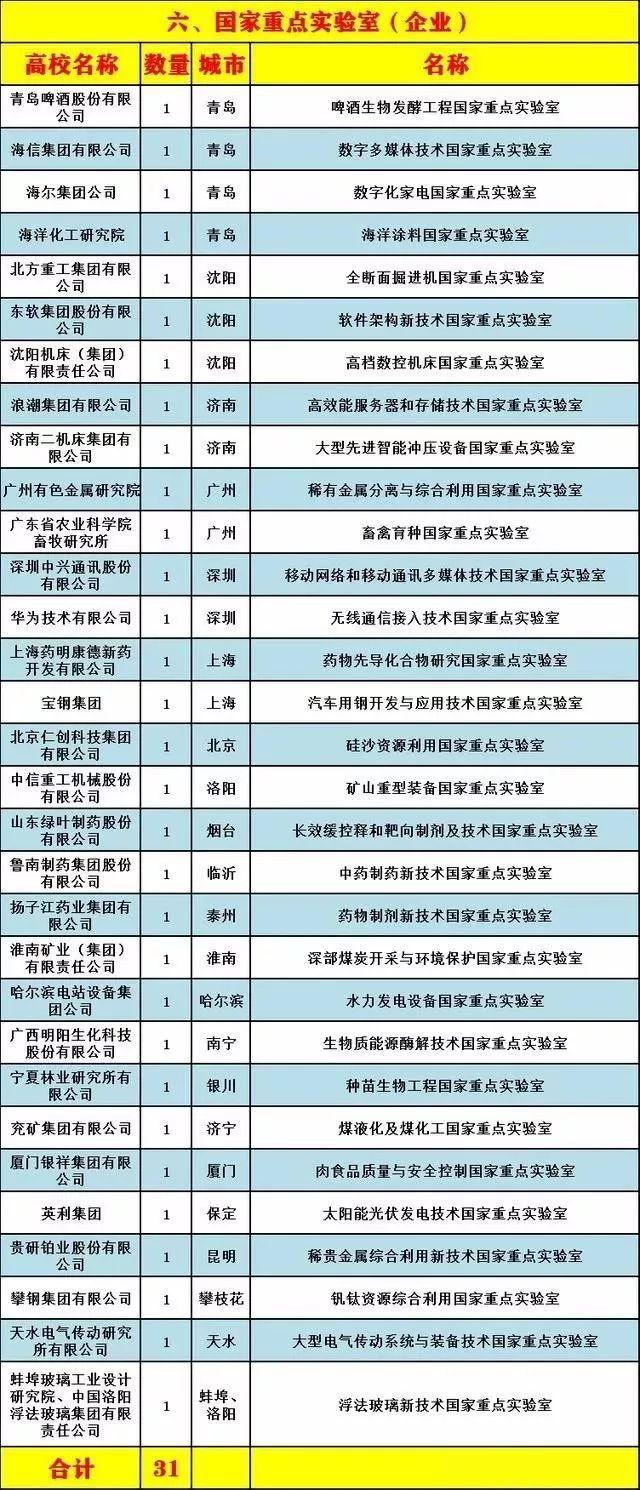 中国336个国家重点实验室布局