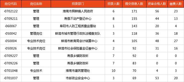<b>安徽事业单位已报名5659人,45岗位无人报考,正在报名</b>