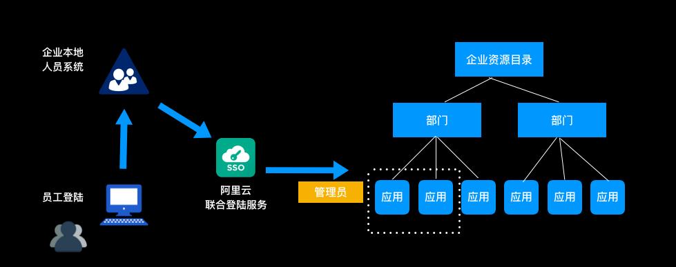 来杭州云栖大会,全面了解企业如何实现云上IT治理
