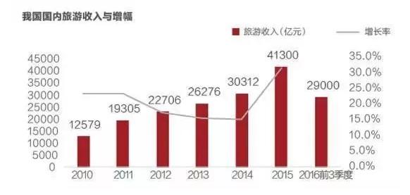 中国地产产业经济总量_世界经济总量图片