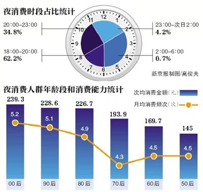 """北京""""夜消费""""报告:""""00后""""消费最多"""