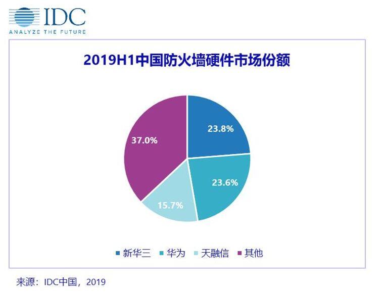 防火墙硬件市场集中度持续攀升:新华三份额居首 华为第二