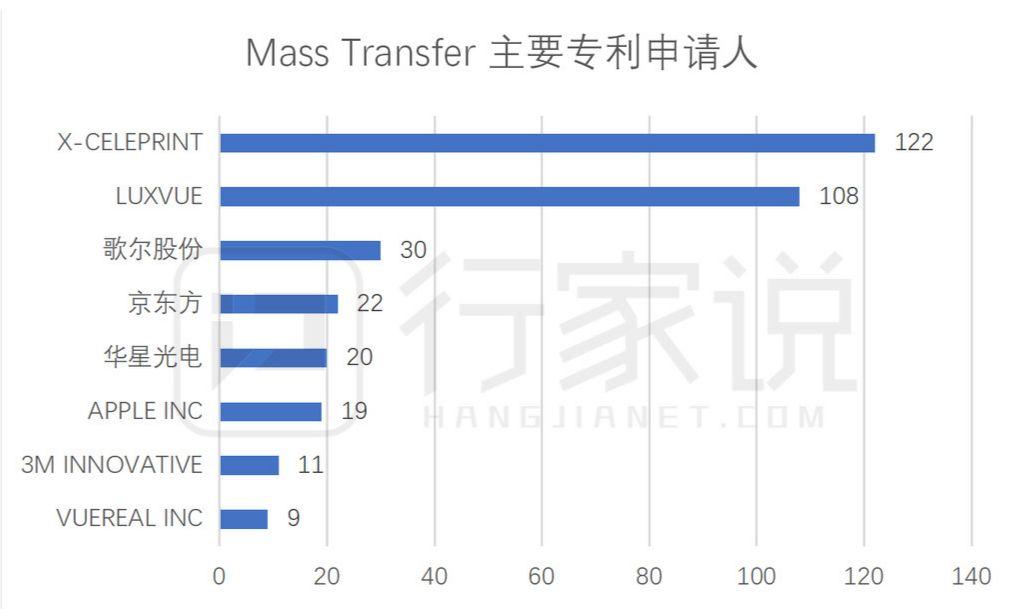 全球micro led专利分布,中国企业谁上榜?