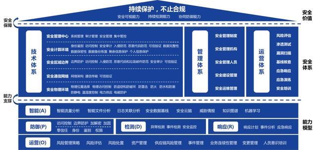 深信服等级保护2.0建设规划框架图片