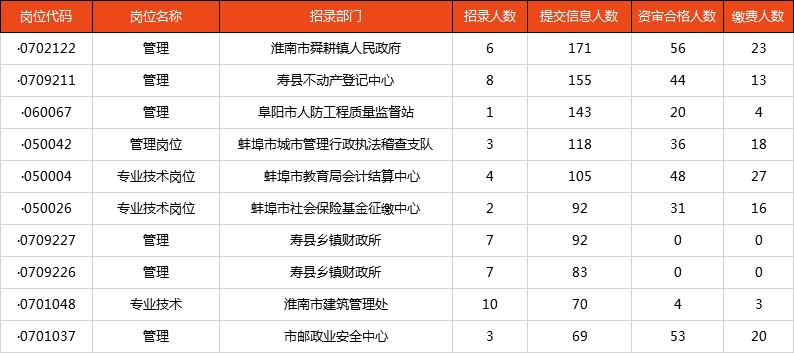 安徽事业单位统考已报名5659人,45个岗位无人报考