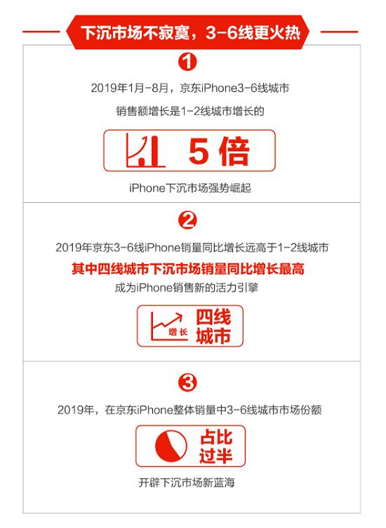 京东数据iPhone在3-6线城市迅速增长,助力Apple下沉市场拓展