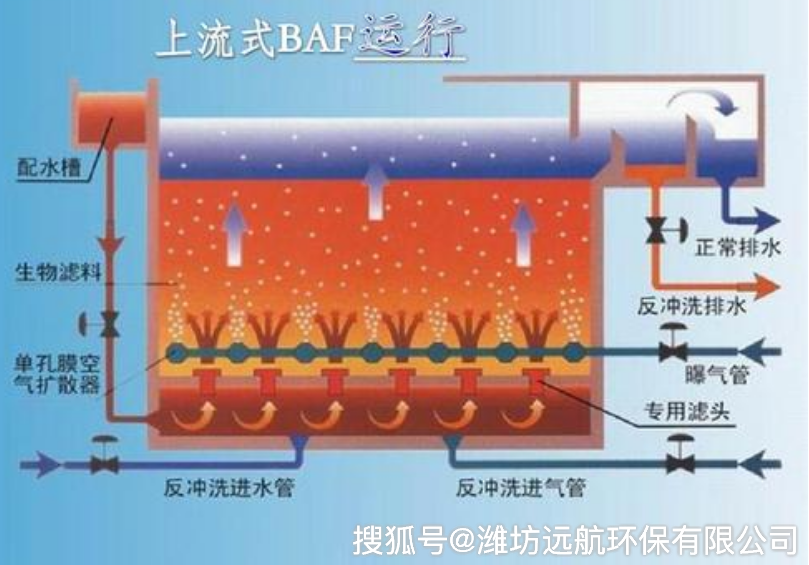 印染废水处理设备,组合工艺处理印染废水技术方案