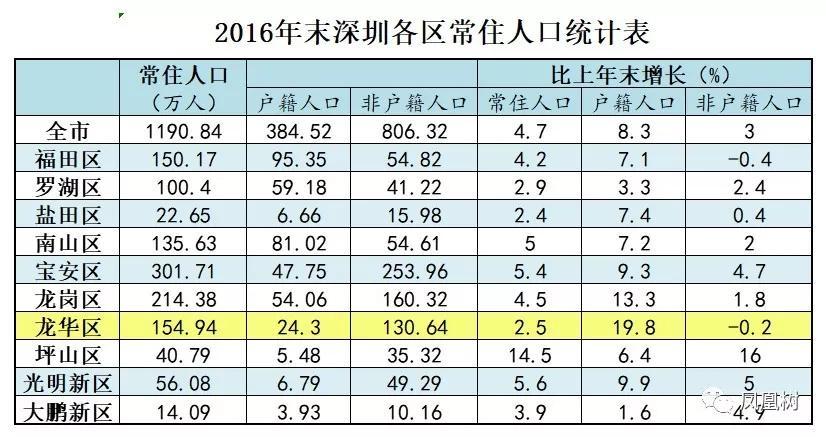 天水常住人口统计表_斗罗大陆天水学院图片