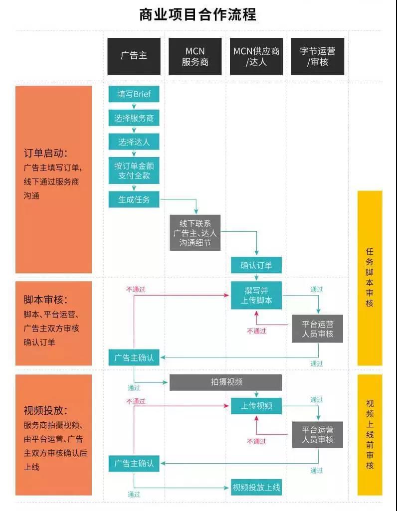 控制4大运营攻略,<a href='http://mcnjigou.com/?tags=3'>抖音</a>变现没有你想的那么难
