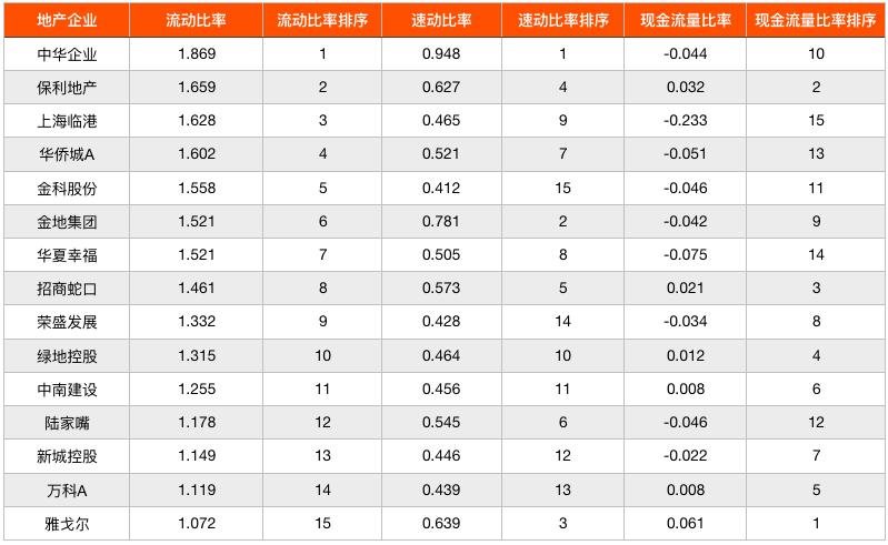 房地产代理行排名_2019年二季度15家标杆房企财务指标排行榜_房地产业
