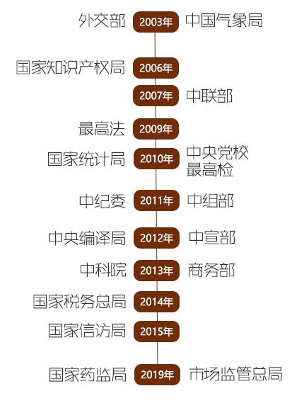 中纪委邀外国客人最高法开粉丝专场,18家中央部门对公众开放