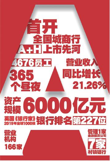 新机遇 新方位 新征程 郑州银行上市一周年巡礼