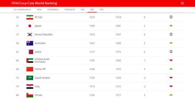 FIFA世界排名更新:国足上升至世界第68位亚洲第7