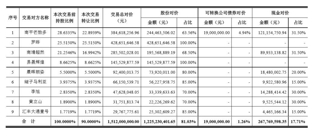 cp盛京棋牌开奖直播溢价137亿!跨境电商易佰网络拟被收购今年前4