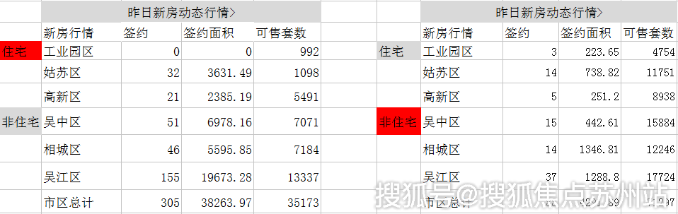 日报 9月19日苏州新建住宅签约305套 非住宅88套