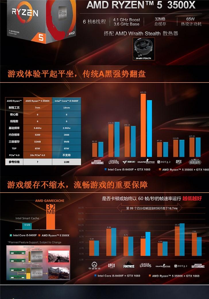 AMDR53500X参数曝光:6核6线程/4.1GHz,32MB大缓存