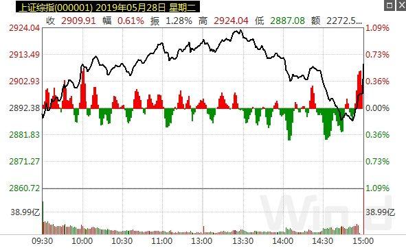 """又到外資""""定投日""""!超百億資金一步到位,今日A股將有大波動?"""