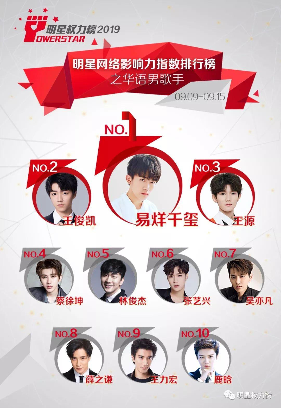 明星网络影响力指数排行榜第217期榜单之华语男歌手Top10