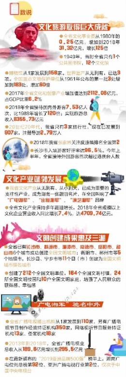 从一张白纸到支柱产业 70年以来,湖南文化建设百花齐放