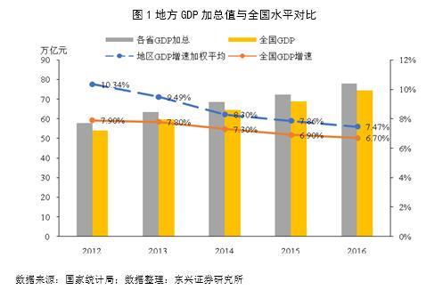 gdp统一核算_GDP统一核算背后 新一轮城市竞争打响