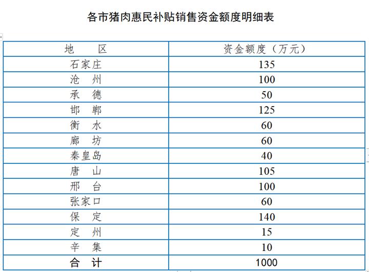 9月25日至9月30日,河北安排资金1000万元用于猪肉补贴销售