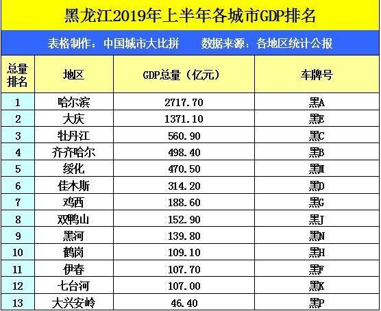 绥化庆安GDP_绥化 十年奋斗中部崛起 十年跨越城乡巨变
