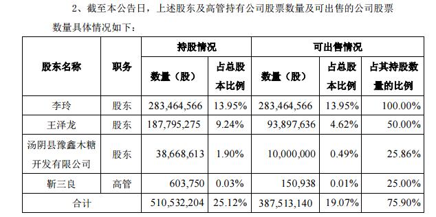 龙蟒佰利股东及高管计划减持不超过3.88亿股,第二大股东拟彻底清仓