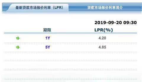 最新LPR出炉!房贷利率会降低?广州有银行表态了