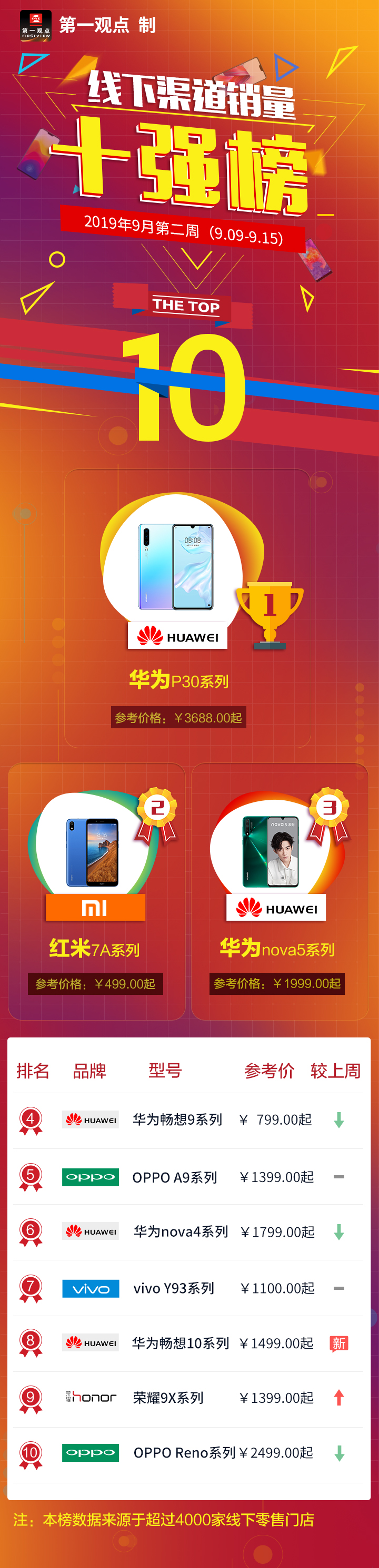 线下手机市场华为荣耀占比下滑10个百分点,小米凭借百元机崛起