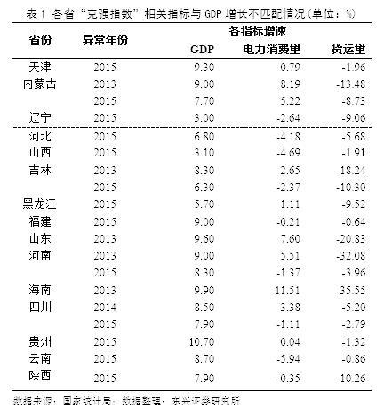 天津统一核算gdp_2021年上半年天津市GDP