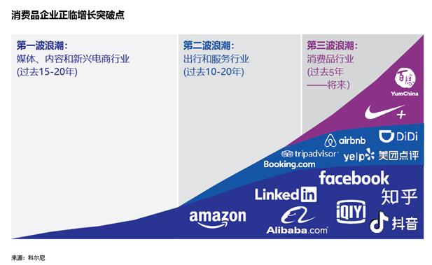科尔尼发布全新消费品行业报告解码企业平台化战略的成功秘籍