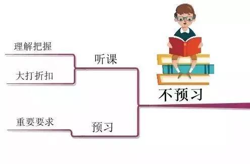 张思维 10张思维导图,详解孩子学习中的10大坏习惯!